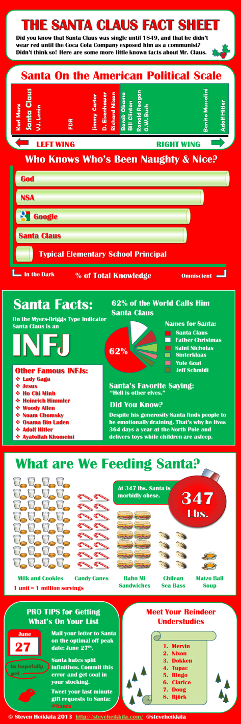 Santa Claus Fact Sheet Infographic